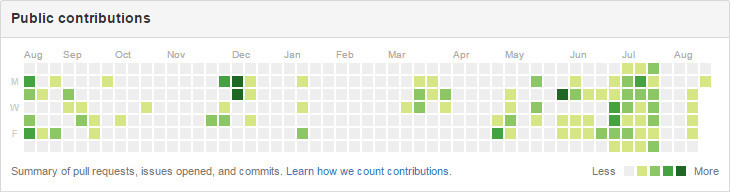 My public github contributions.